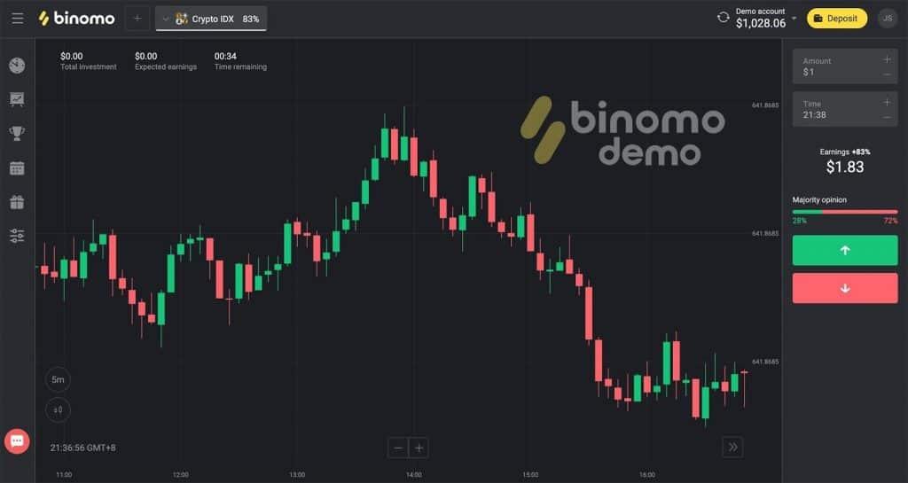 Binomo Market